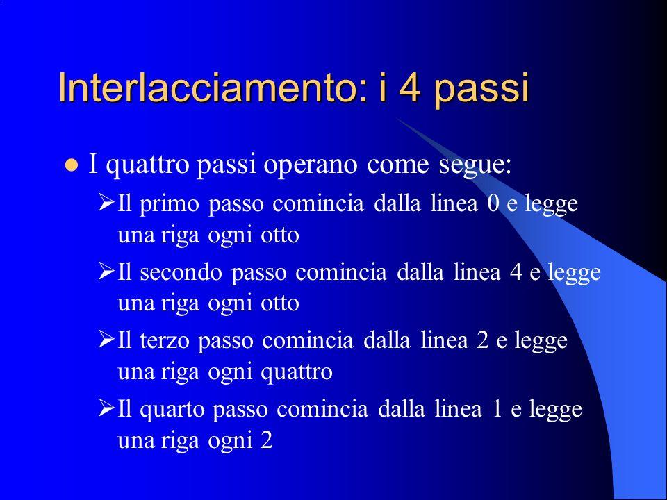 Interlacciamento: i 4 passi I quattro passi operano come segue: Il primo passo comincia dalla linea 0 e legge una riga ogni otto Il secondo passo comi