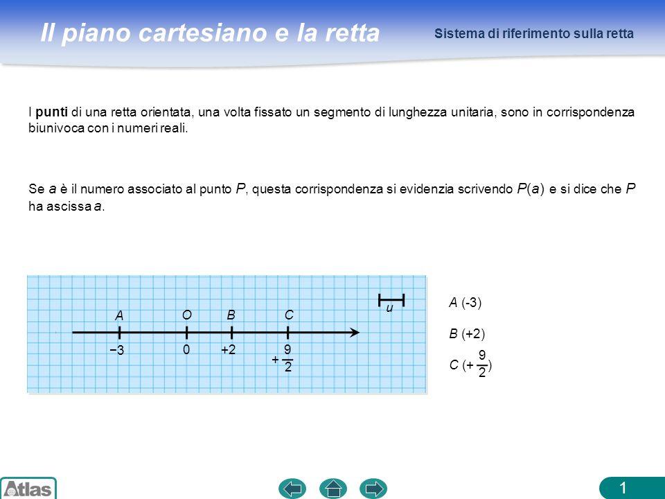 Il piano cartesiano e la retta Sistema di riferimento sulla retta 1 Se a è il numero associato al punto P, questa corrispondenza si evidenzia scrivend