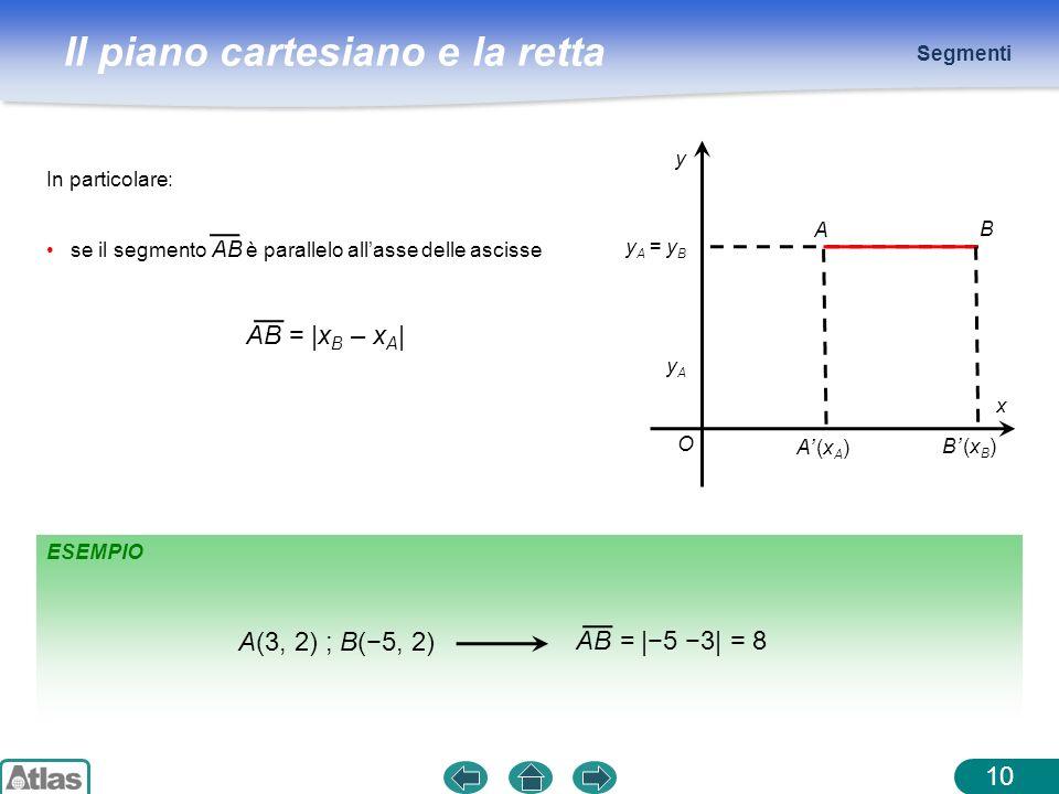 Il piano cartesiano e la retta ESEMPIO Segmenti 10 In particolare: se il segmento AB è parallelo allasse delle ascisse AB = |x B – x A | O x y A B A (