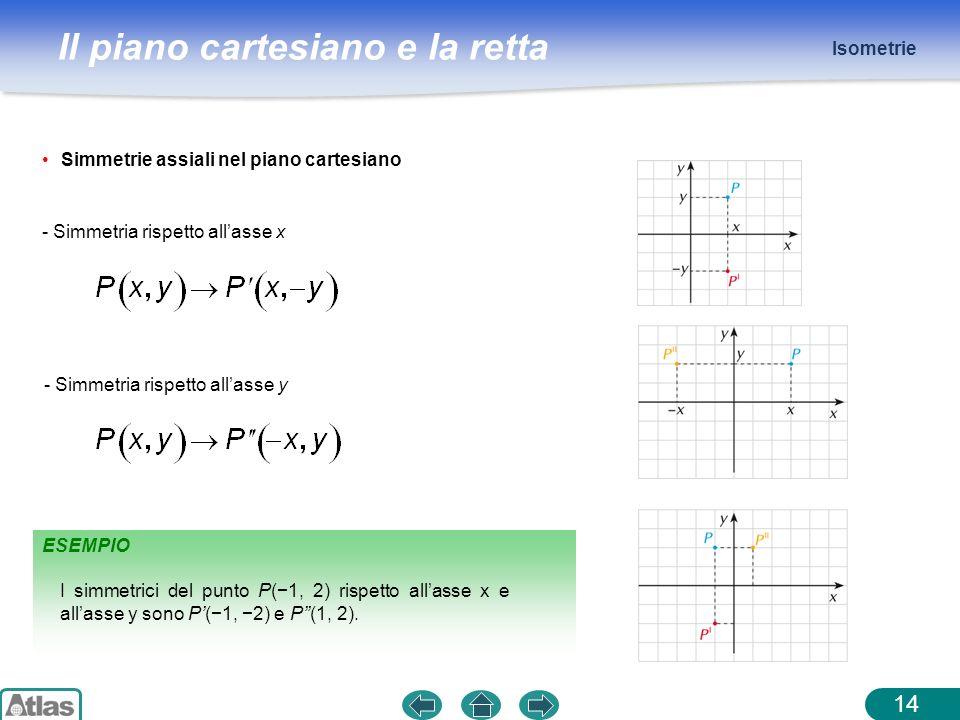 Il piano cartesiano e la retta Isometrie 14 Simmetrie assiali nel piano cartesiano - Simmetria rispetto allasse x - Simmetria rispetto allasse y ESEMP
