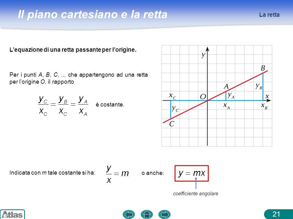 Il piano cartesiano e la retta La retta 21 Lequazione di una retta passante per lorigine. Per i punti A, B, C,... che appartengono ad una retta per lo