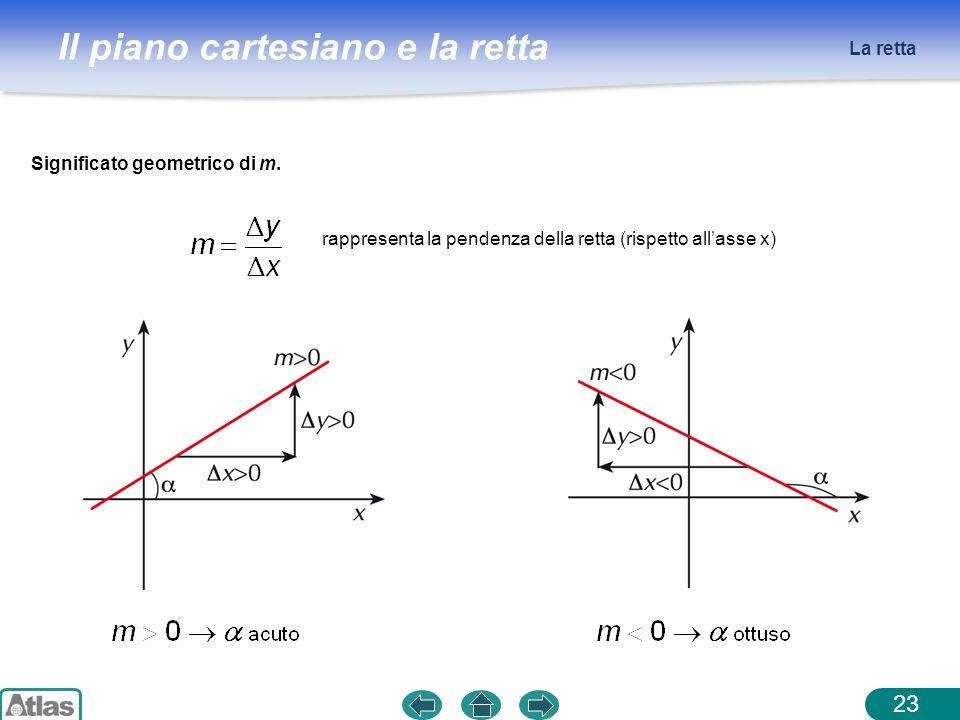 Il piano cartesiano e la retta La retta 23 rappresenta la pendenza della retta (rispetto allasse x) Significato geometrico di m.