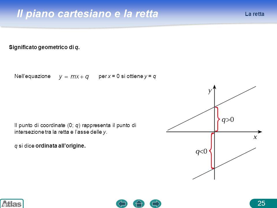 Il piano cartesiano e la retta La retta 25 Nellequazioneper x = 0 si ottiene y = q Significato geometrico di q. Il punto di coordinate (0; q) rapprese