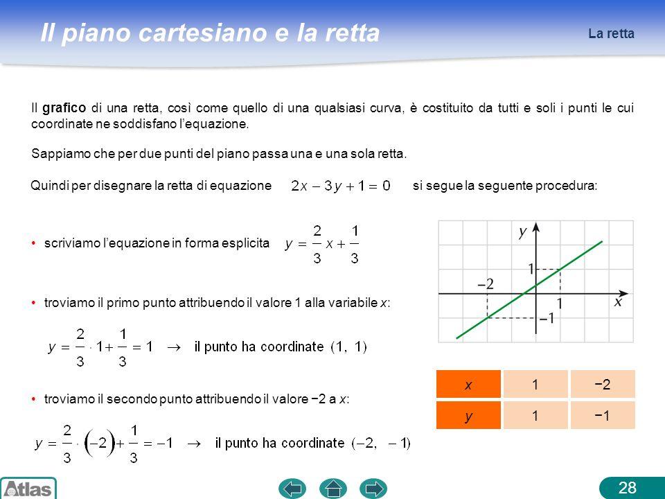 Il piano cartesiano e la retta La retta 28 Il grafico di una retta, così come quello di una qualsiasi curva, è costituito da tutti e soli i punti le c
