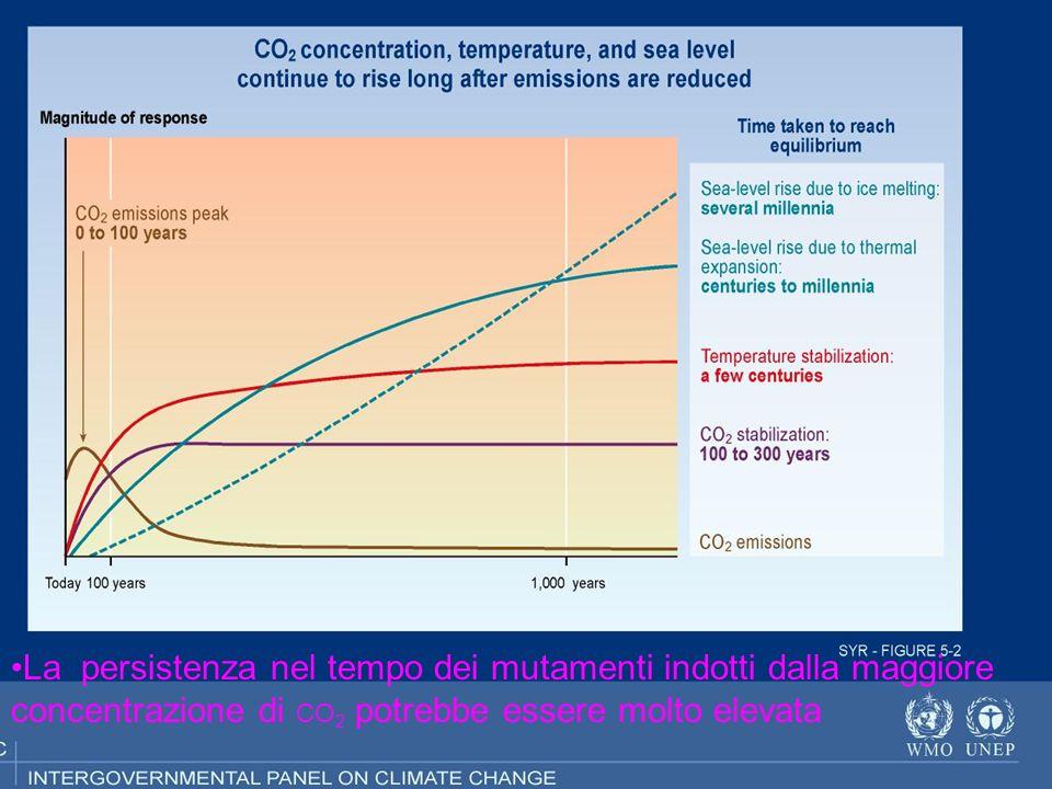 Mutamenti dellatmosfera per diversi anni si è discusso se tali variazioni potessero indurre mutamenti climatici e se tali mutamenti potessero essere ricondotti ad attività umane (origine antropogenica delle varazioni climatiche).