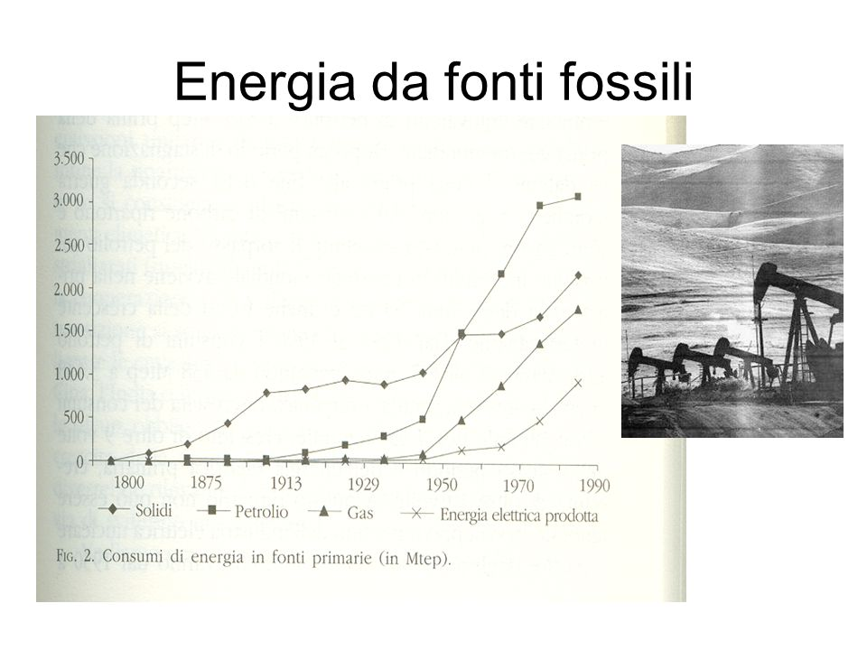 Energia da fonti fossili Andamento dei consumi di petrolio 1925195019752000 Miliardi di barili allanno anno 25 12.5 Boom economico: + 7% allanno Prima crisi petrolifera: discesa dei consumi Incremento attuale: + 2% allanno Gruppo Consumo Critico – Milano – La Crisi Che Verrà