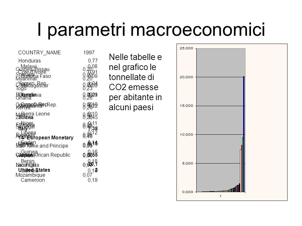 I parametri macroeconomici Rappresentazioni meno drammatiche delle immagini si possono avere da grafici statistici relativi ad alcuni paesi scelti a caso