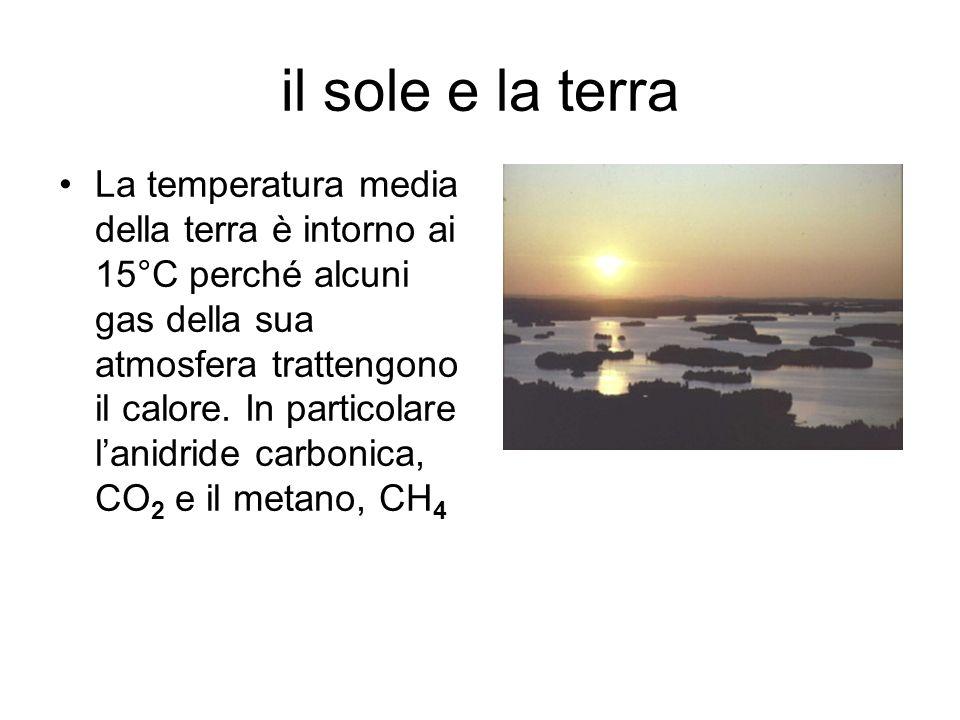 il sole e la terra La terra riceve dal sole circa 342 W/m 2 Il 30% viene riflesso Il 70% arriva al pianeta e alla sua atmosfera Visto che il pianeta si trova allincirca in equilibrio termico a questi 235 W/m 2 in arrivo, ne corrispondono altrettanti in uscita In base a questo bilancio energetico la temperatura media della terra dovrebbe corrispondere a circa -18°C