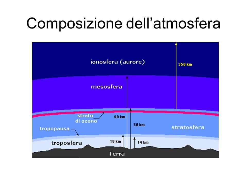 Composizione dellatmosfera Azoto 78% Ossigeno 20% Argon 1% Tutto il resto 1% o poco più tutto il resto: vapore acqueo, anidride carbonica, idrogeno,elio, anidride solforosa, metano, etc