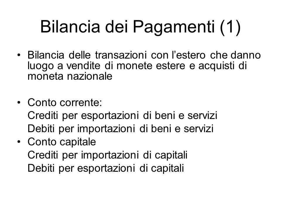 Bilancia dei Pagamenti (2) Un deficit nel conto corrente deve essere bilanciato da un surplus nel conto capitale, il che significa sia presiti dallestero sia riduzione delle riserve possedute dalle autorità centrali