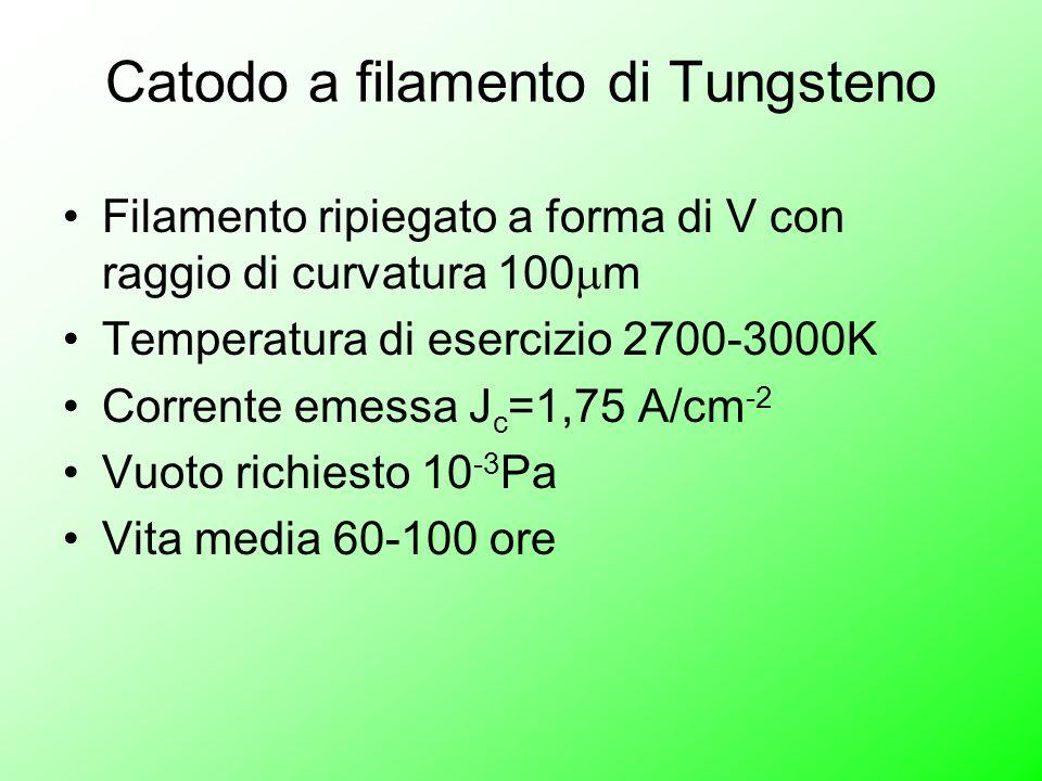 Catodo a filamento di Tungsteno Filamento ripiegato a forma di V con raggio di curvatura 100 m Temperatura di esercizio 2700-3000K Corrente emessa J c