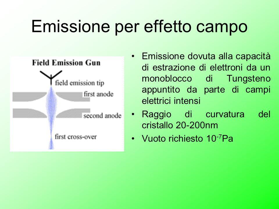 Emissione per effetto campo Emissione dovuta alla capacità di estrazione di elettroni da un monoblocco di Tungsteno appuntito da parte di campi elettr