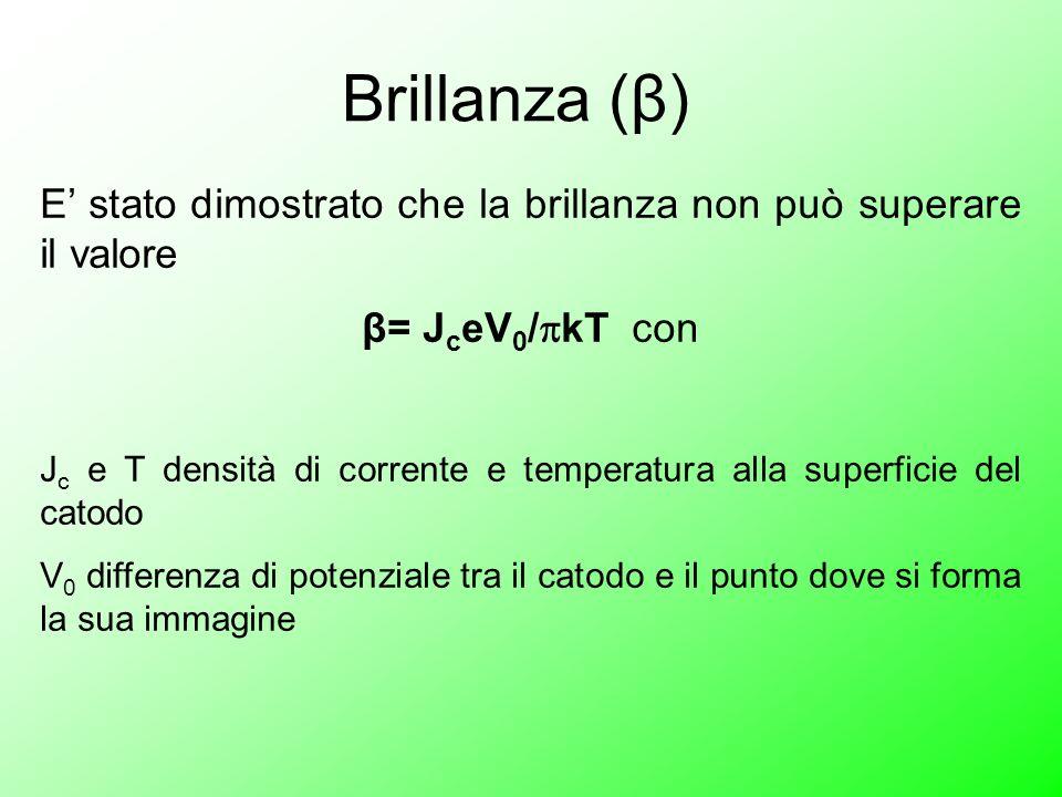 Brillanza (β) E stato dimostrato che la brillanza non può superare il valore β= J c eV 0 / kT con J c e T densità di corrente e temperatura alla super