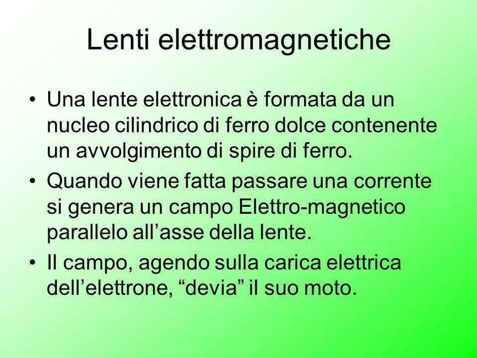 Lenti elettromagnetiche Una lente elettronica è formata da un nucleo cilindrico di ferro dolce contenente un avvolgimento di spire di ferro. Quando vi