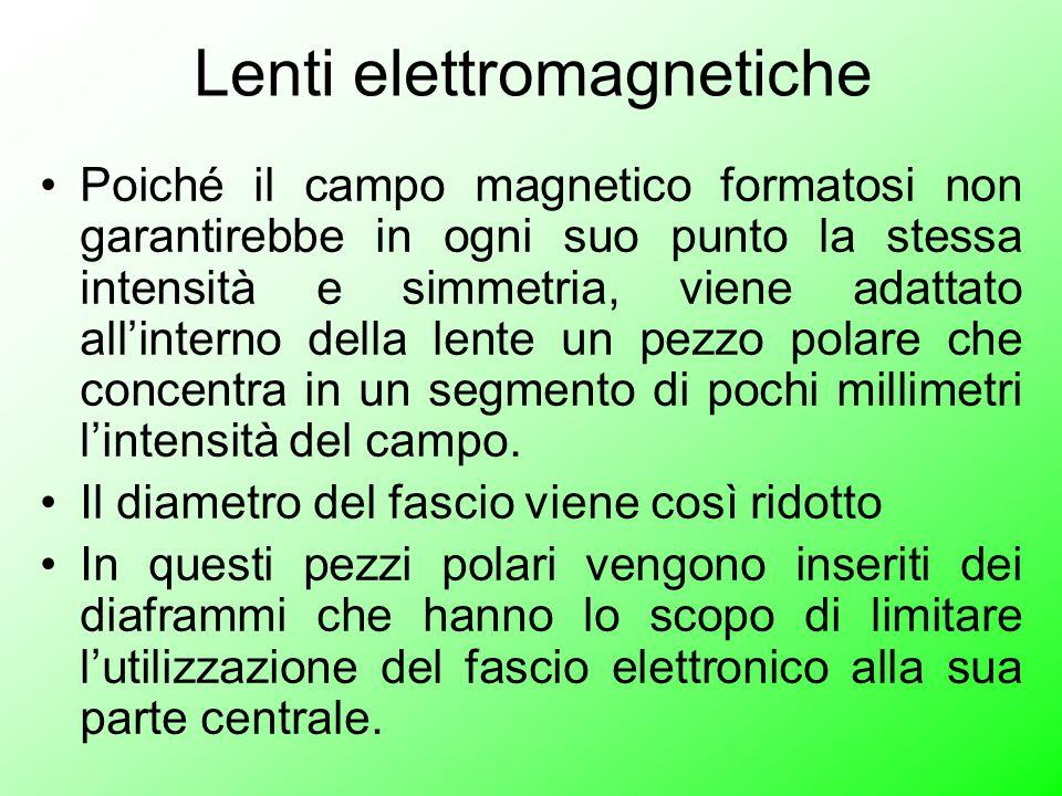 Poiché il campo magnetico formatosi non garantirebbe in ogni suo punto la stessa intensità e simmetria, viene adattato allinterno della lente un pezzo