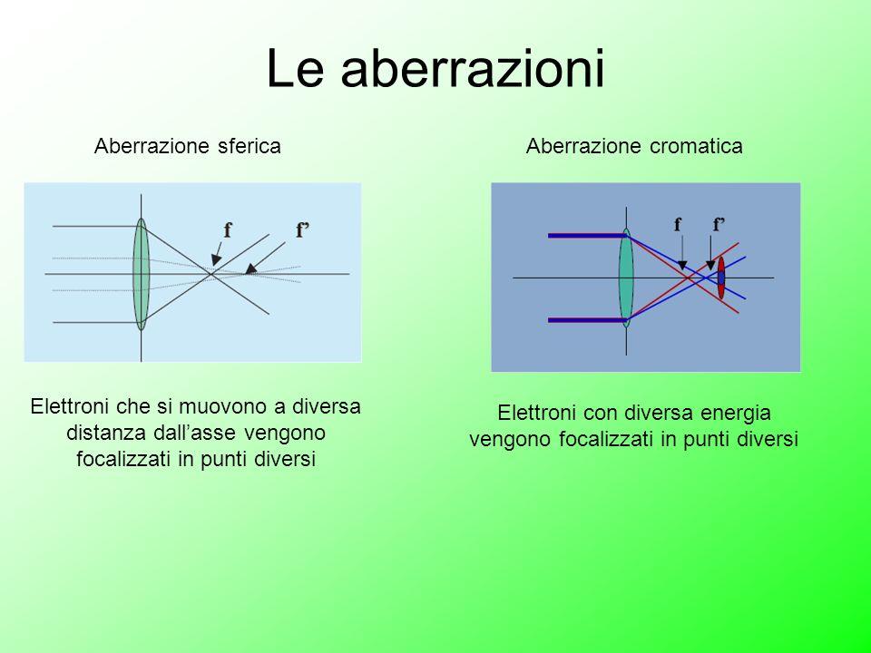 Le aberrazioni Aberrazione sferica Elettroni che si muovono a diversa distanza dallasse vengono focalizzati in punti diversi Aberrazione cromatica Ele