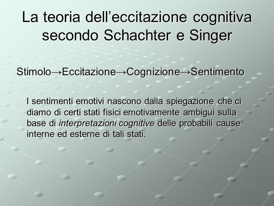 La teoria delleccitazione cognitiva secondo Schachter e Singer StimoloEccitazioneCognizioneSentimento I sentimenti emotivi nascono dalla spiegazione c