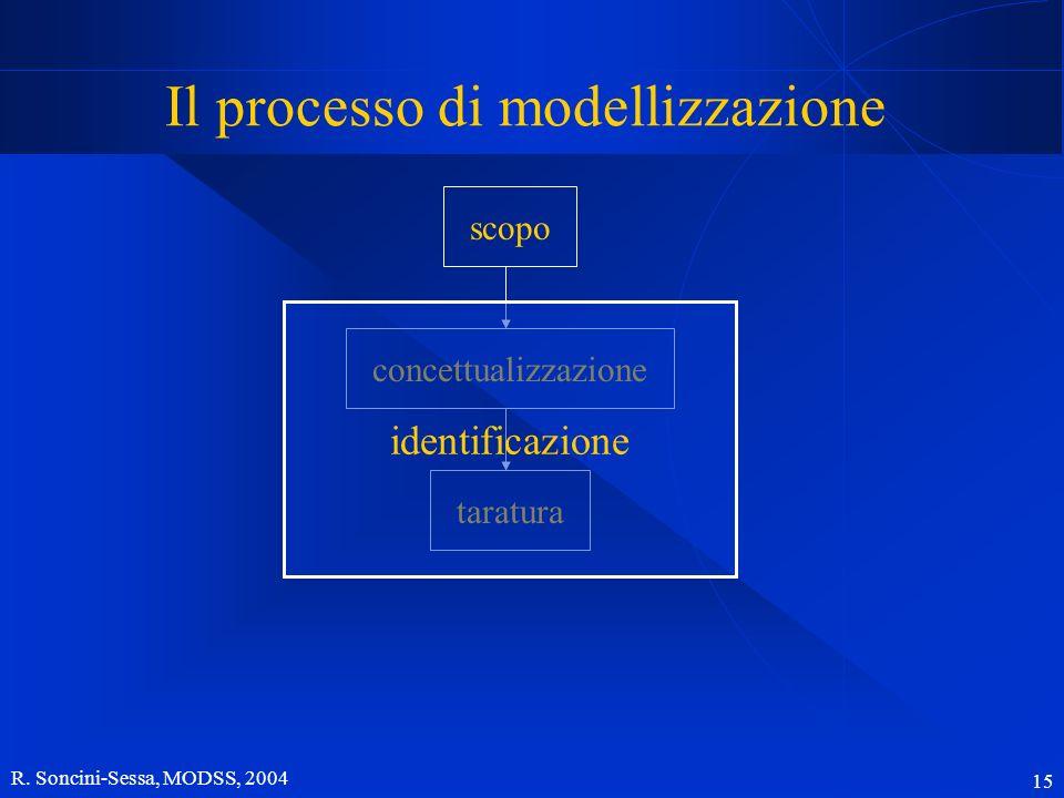 R. Soncini-Sessa, MODSS, 2004 15 Il processo di modellizzazione scopo concettualizzazionetaratura identificazione