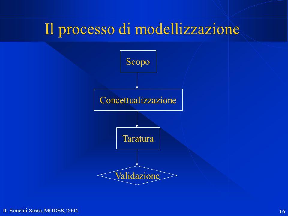 R. Soncini-Sessa, MODSS, 2004 16 Il processo di modellizzazione Scopo ConcettualizzazioneTaratura Validazione