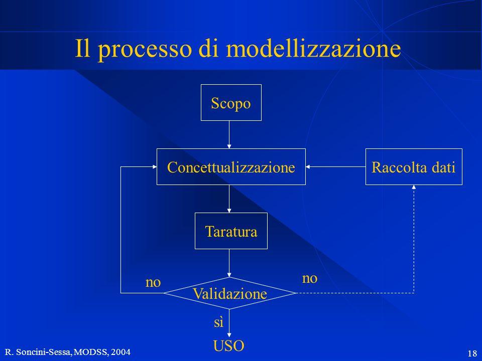 R. Soncini-Sessa, MODSS, 2004 18 Il processo di modellizzazione Scopo ConcettualizzazioneTaratura Validazione sì USO no Raccolta dati no