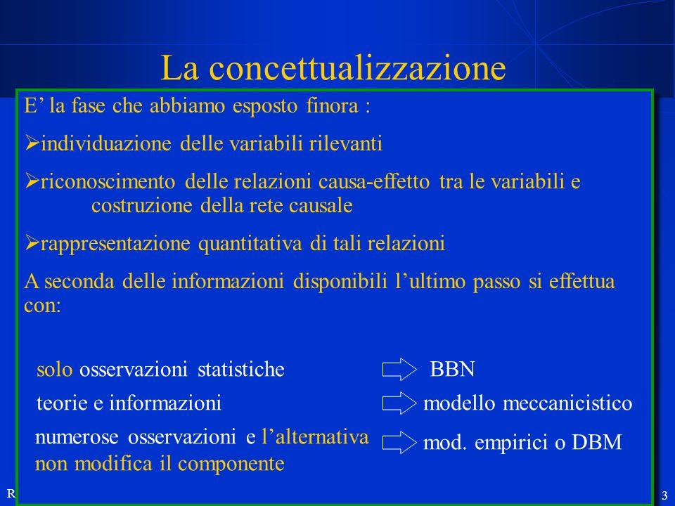 R. Soncini-Sessa, MODSS, 2004 3 La concettualizzazione Scopo Concettualizzazione E la fase che abbiamo esposto finora : individuazione delle variabili