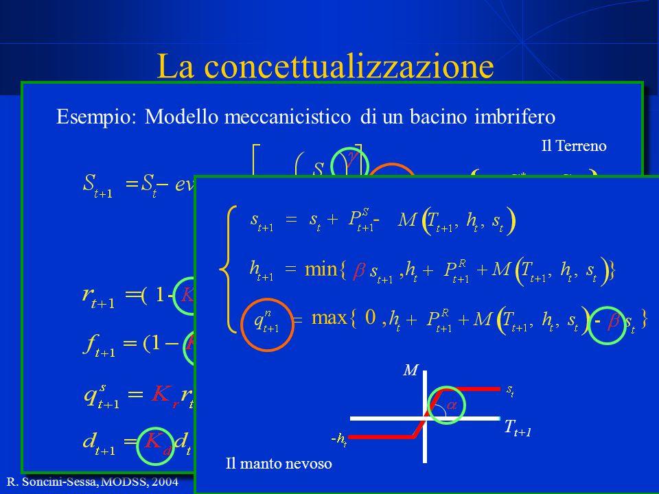 R. Soncini-Sessa, MODSS, 2004 9 La concettualizzazione Il Terreno Esempio: Modello meccanicistico di un bacino imbrifero min{, } max{ 0, } - M T t+1 I