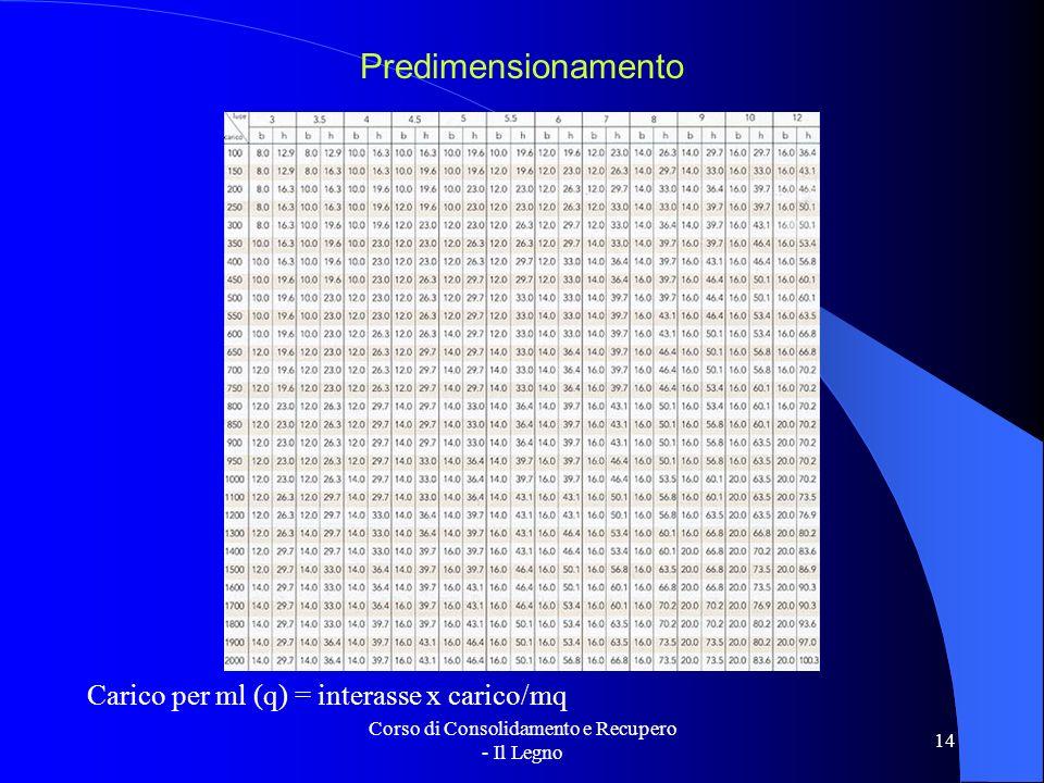 Corso di Consolidamento e Recupero - Il Legno 14 Predimensionamento Carico per ml (q) = interasse x carico/mq