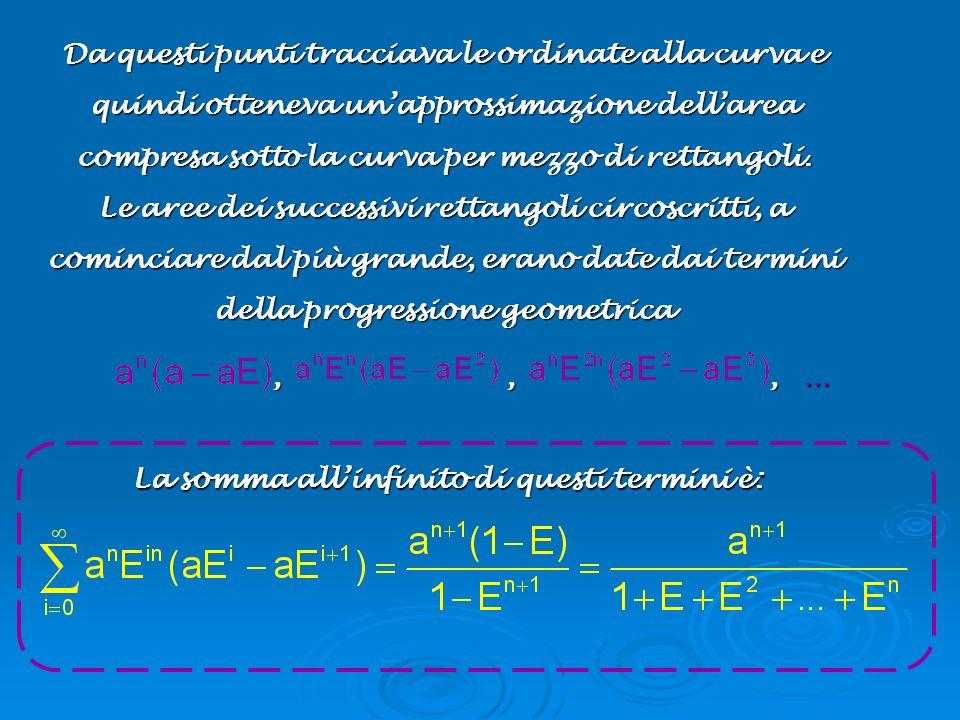 Da questi punti tracciava le ordinate alla curva e quindi otteneva unapprossimazione dellarea compresa sotto la curva per mezzo di rettangoli. Le aree