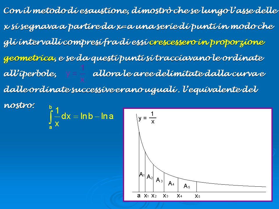 Con il metodo di esaustione, dimostrò che se lungo lasse delle x si segnava a partire da x=a una serie di punti in modo che gli intervalli compresi fr