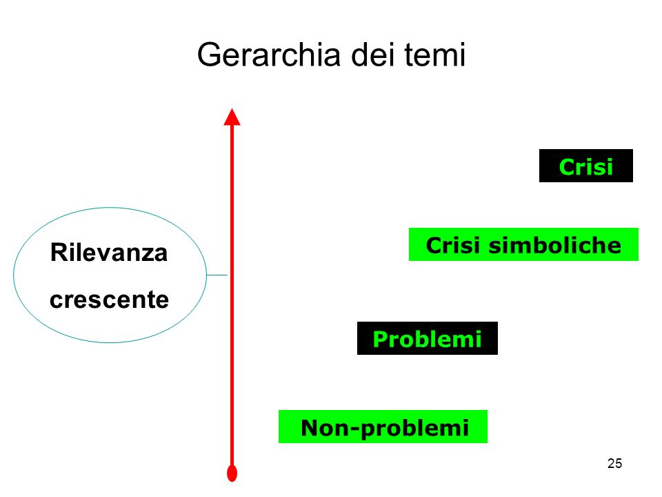 25 Crisi Non-problemi Crisi simboliche Problemi Gerarchia dei temi Rilevanza crescente