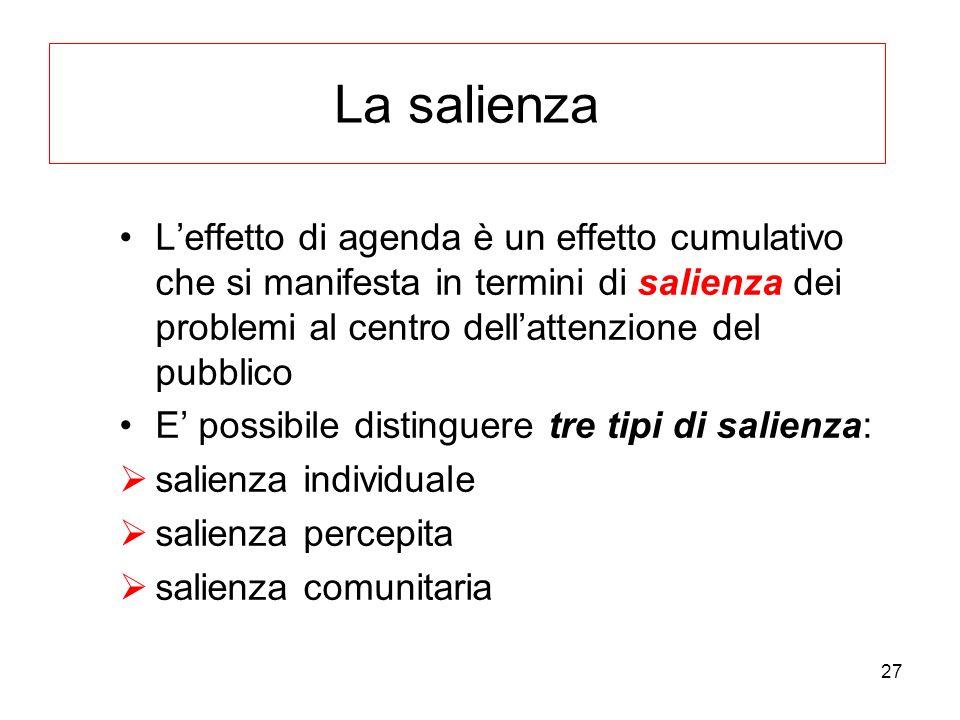 27 La salienza Leffetto di agenda è un effetto cumulativo che si manifesta in termini di salienza dei problemi al centro dellattenzione del pubblico E