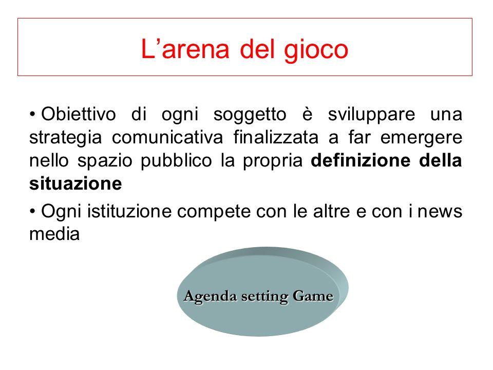 Larena del gioco Obiettivo di ogni soggetto è sviluppare una strategia comunicativa finalizzata a far emergere nello spazio pubblico la propria defini