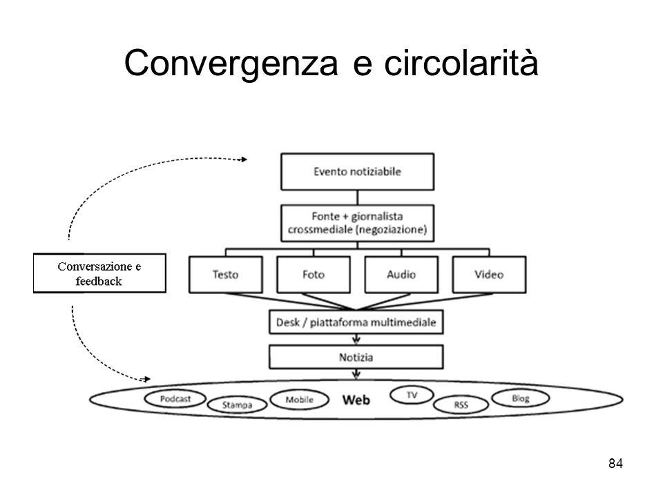 84 Convergenza e circolarità