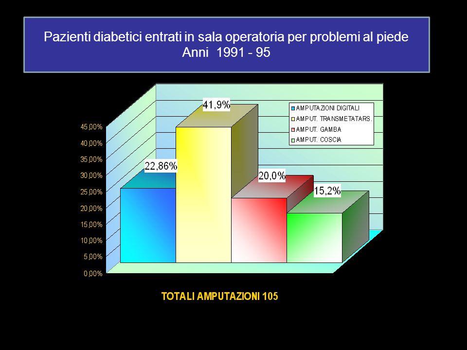 Pazienti diabetici entrati in sala operatoria per problemi al piede Anni 1991 - 95