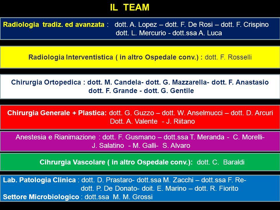 Radiologia tradiz. ed avanzata : dott. A. Lopez – dott. F. De Rosi – dott. F. Crispino dott. L. Mercurio - dott.ssa A. Luca Chirurgia Ortopedica : dot