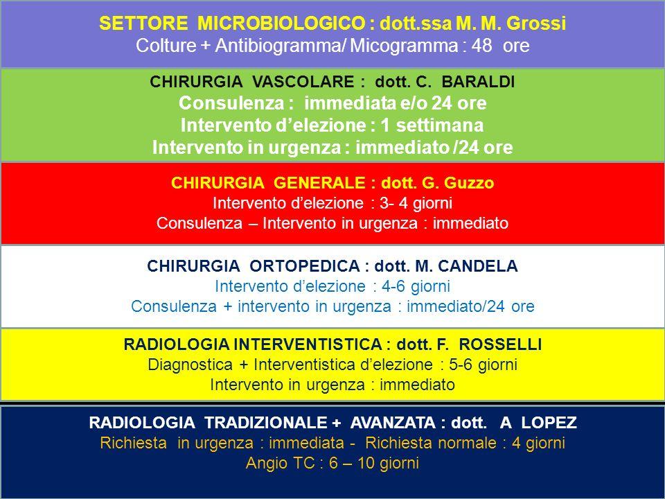 SETTORE MICROBIOLOGICO : dott.ssa M. M. Grossi Colture + Antibiogramma/ Micogramma : 48 ore CHIRURGIA VASCOLARE : dott. C. BARALDI Consulenza : immedi