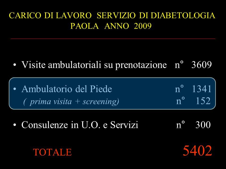 CARICO DI LAVORO SERVIZIO DI DIABETOLOGIA PAOLA ANNO 2009 Visite ambulatoriali su prenotazione n° 3609 Ambulatorio del Piede n° 1341 ( prima visita +