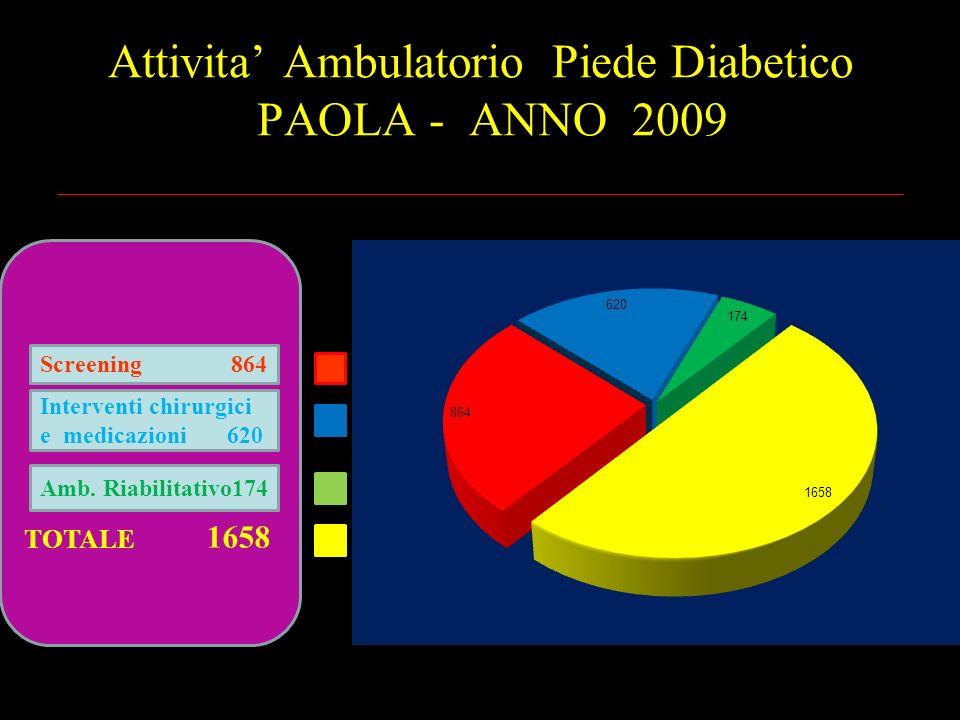 Attivita Ambulatorio Piede Diabetico PAOLA - ANNO 2009 TOTALE 1658 Screening 864 Interventi chirurgici e medicazioni 620 Amb. Riabilitativo174
