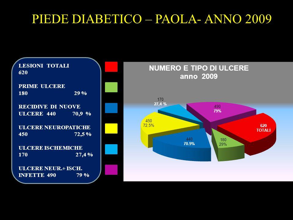 PIEDE DIABETICO – PAOLA- ANNO 2009 LESIONI TOTALI 620 PRIME ULCERE 180 29 % RECIDIVE DI NUOVE ULCERE 440 70,9 % ULCERE NEUROPATICHE 450 72,5 % ULCERE