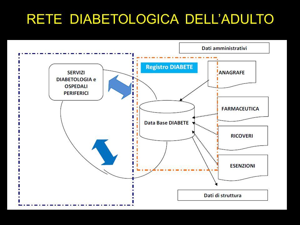 RETE DIABETOLOGICA DELLADULTO