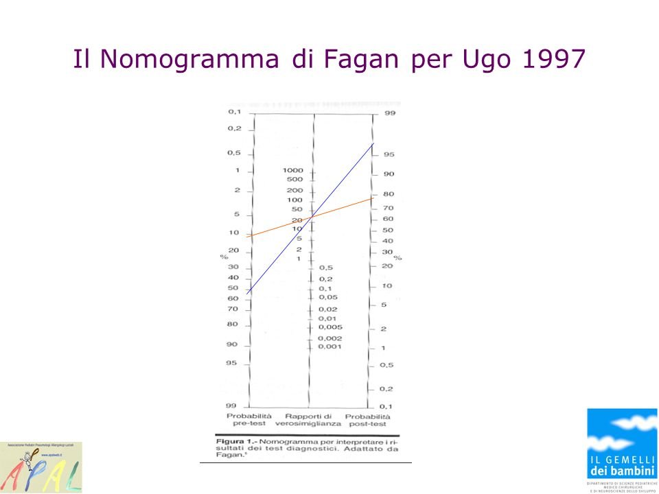 Il Nomogramma di Fagan per Ugo 1997