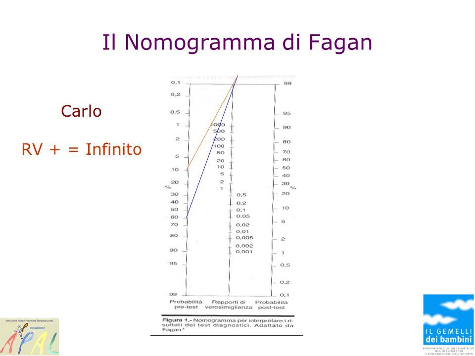 Il Nomogramma di Fagan Carlo RV + = Infinito