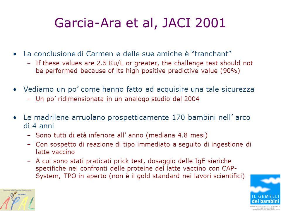 Garcia-Ara et al, JACI 2001 La conclusione di Carmen e delle sue amiche è tranchant –If these values are 2.5 Ku/L or greater, the challenge test shoul
