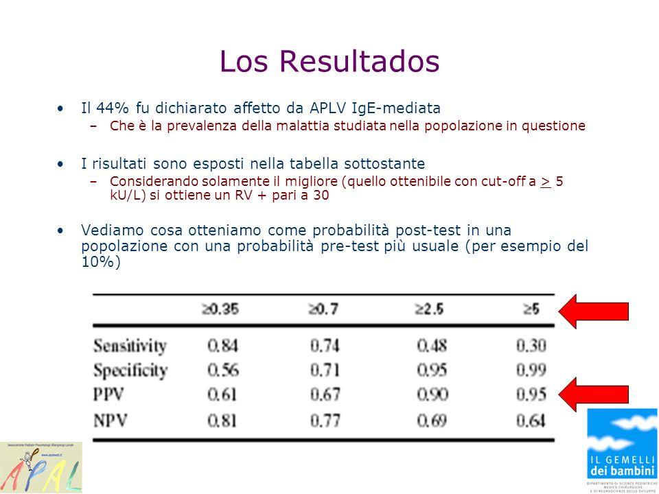 Los Resultados Il 44% fu dichiarato affetto da APLV IgE-mediata –Che è la prevalenza della malattia studiata nella popolazione in questione I risultat