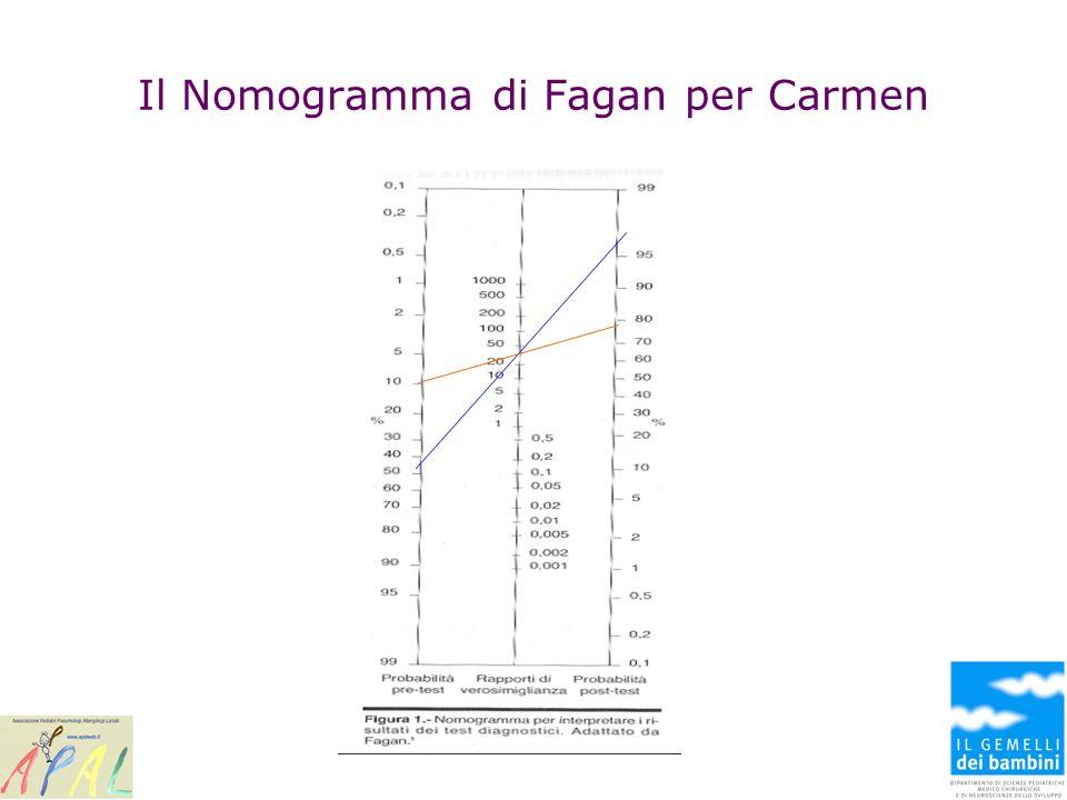 Il Nomogramma di Fagan per Carmen