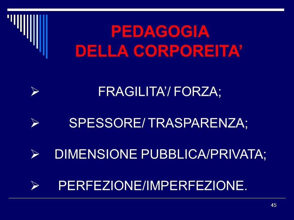 45 PEDAGOGIA DELLA CORPOREITA FRAGILITA/ FORZA; SPESSORE/ TRASPARENZA; DIMENSIONE PUBBLICA/PRIVATA; PERFEZIONE/IMPERFEZIONE.