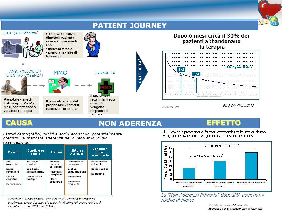 CRITICITA Dopo 6 mesi circa il 30% dei pazienti abbandonano la terapia Eur J Clin Pharm 2003 Prenota le visite di Follow up a 1-3-6-12 mesi, conferman