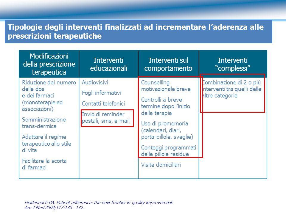 Tipologie degli interventi finalizzati ad incrementare laderenza alle prescrizioni terapeutiche Modificazioni della prescrizione terapeutica Intervent