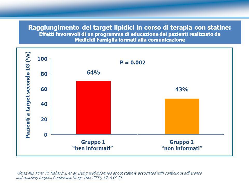 Raggiungimento dei target lipidici in corso di terapia con statine: Effetti favorevoli di un programma di educazione dei pazienti realizzato da Medici