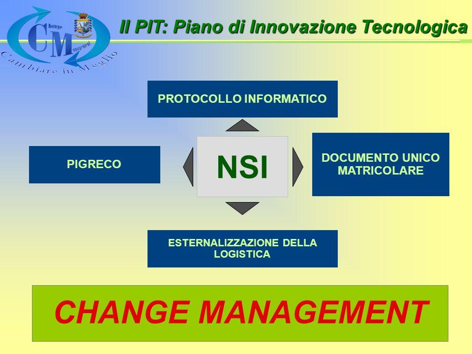 PROTOCOLLO INFORMATICO ESTERNALIZZAZIONE DELLA LOGISTICA DOCUMENTO UNICO MATRICOLARE PIGRECO NSI CHANGE MANAGEMENT Il PIT: Piano di Innovazione Tecnologica